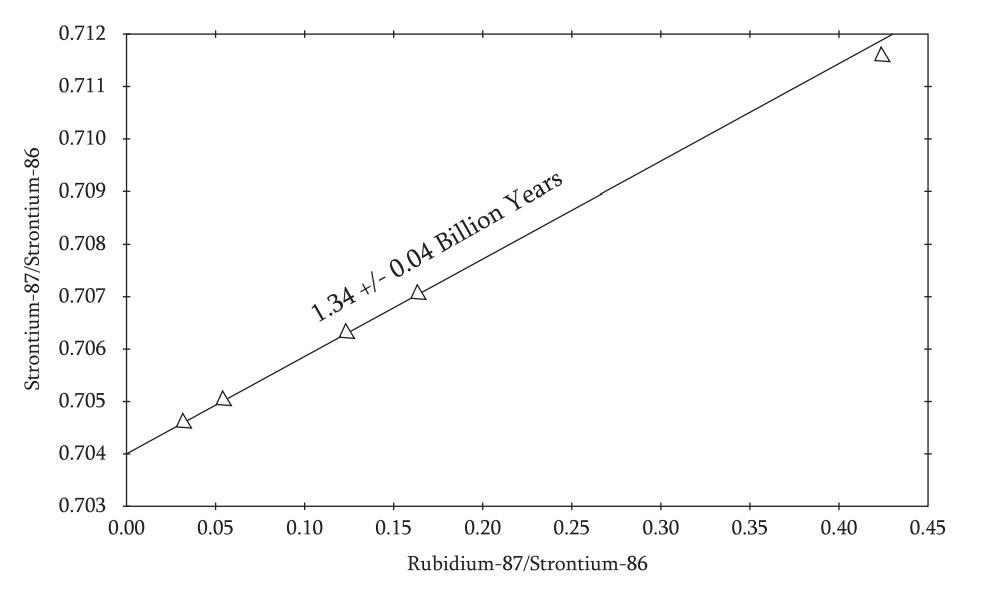 Strontium Rubidium dating Slope
