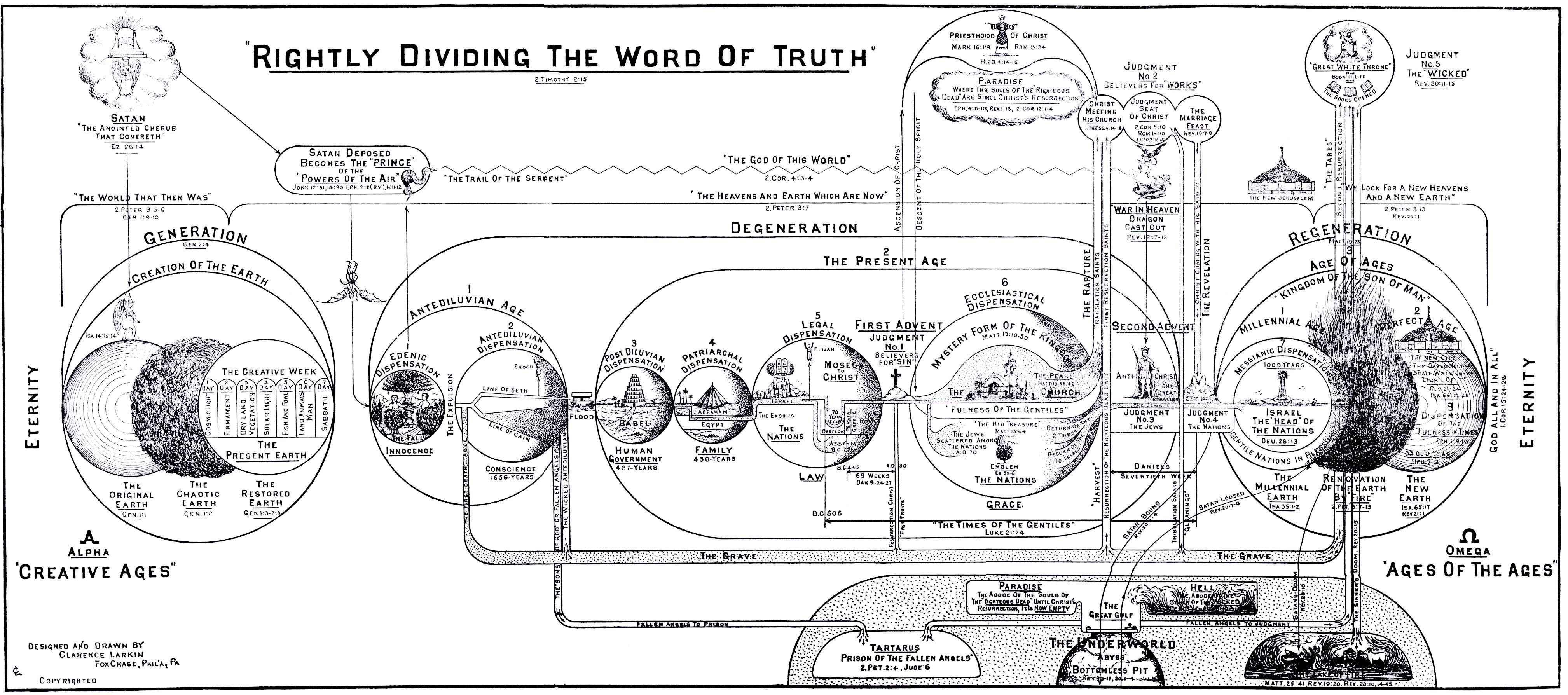 die zahl sieben in der bibel