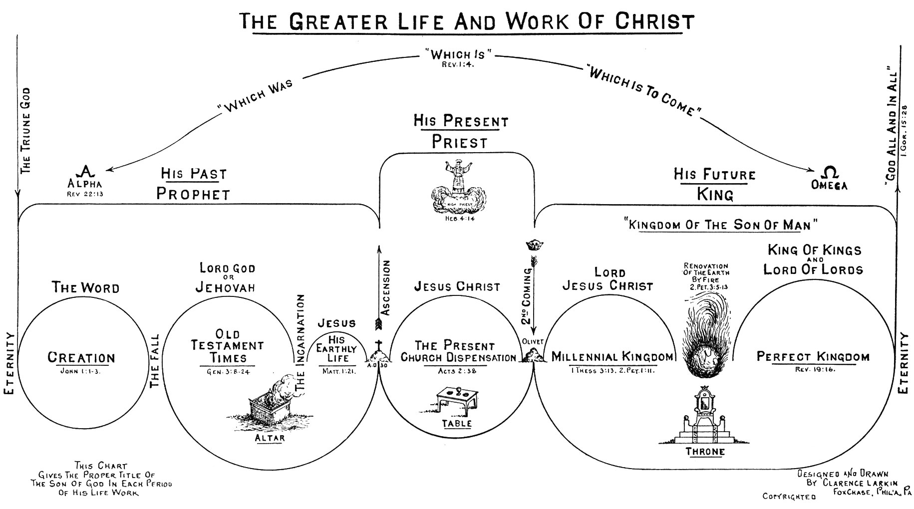 Clarence Larkin Chapter 7 The Dispensational Work Of Christ