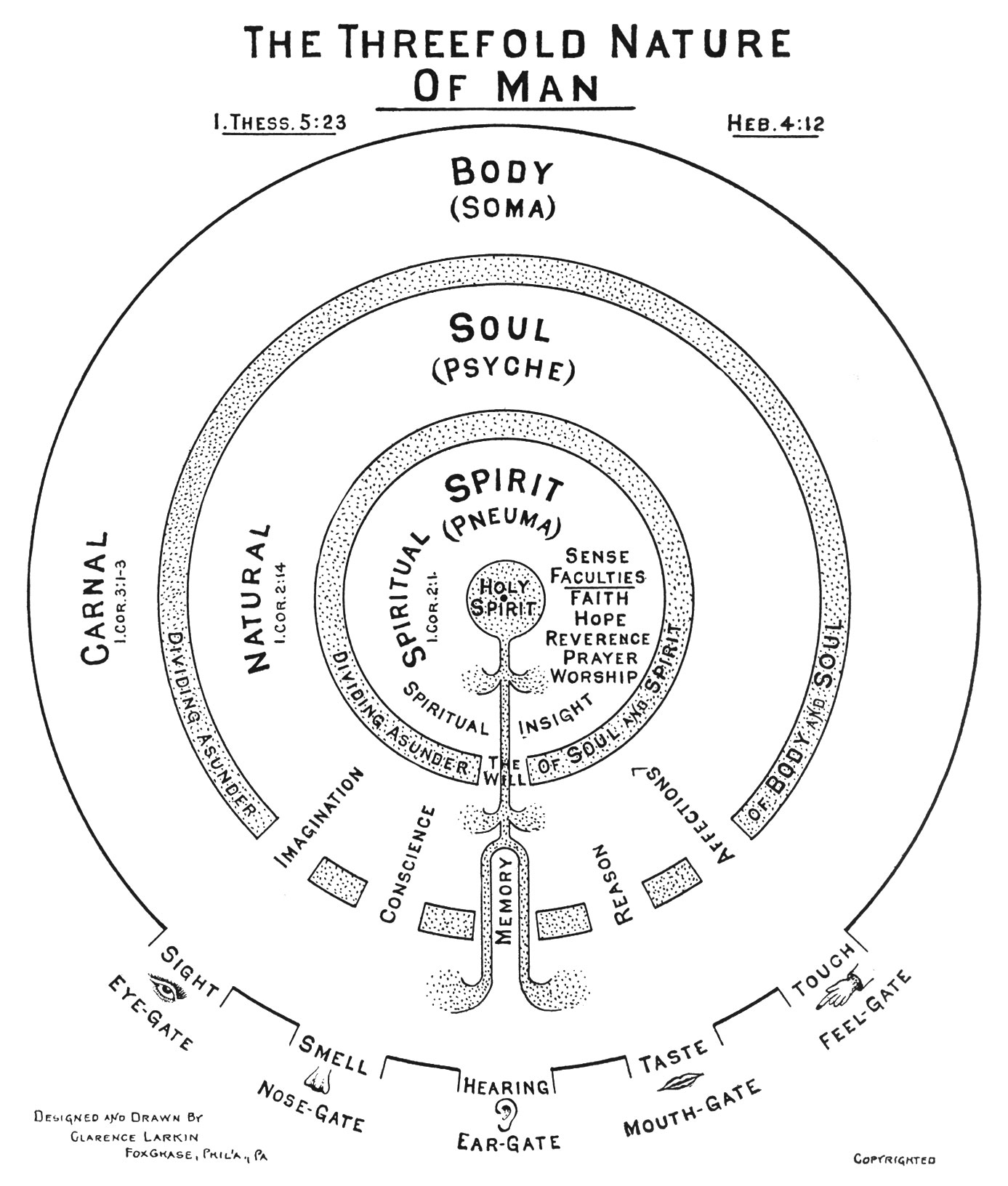 image relating to Printable Diagram of the Tabernacle titled Chapter 14. The Spirit Worldwide - Dispensational Fact - Analyze