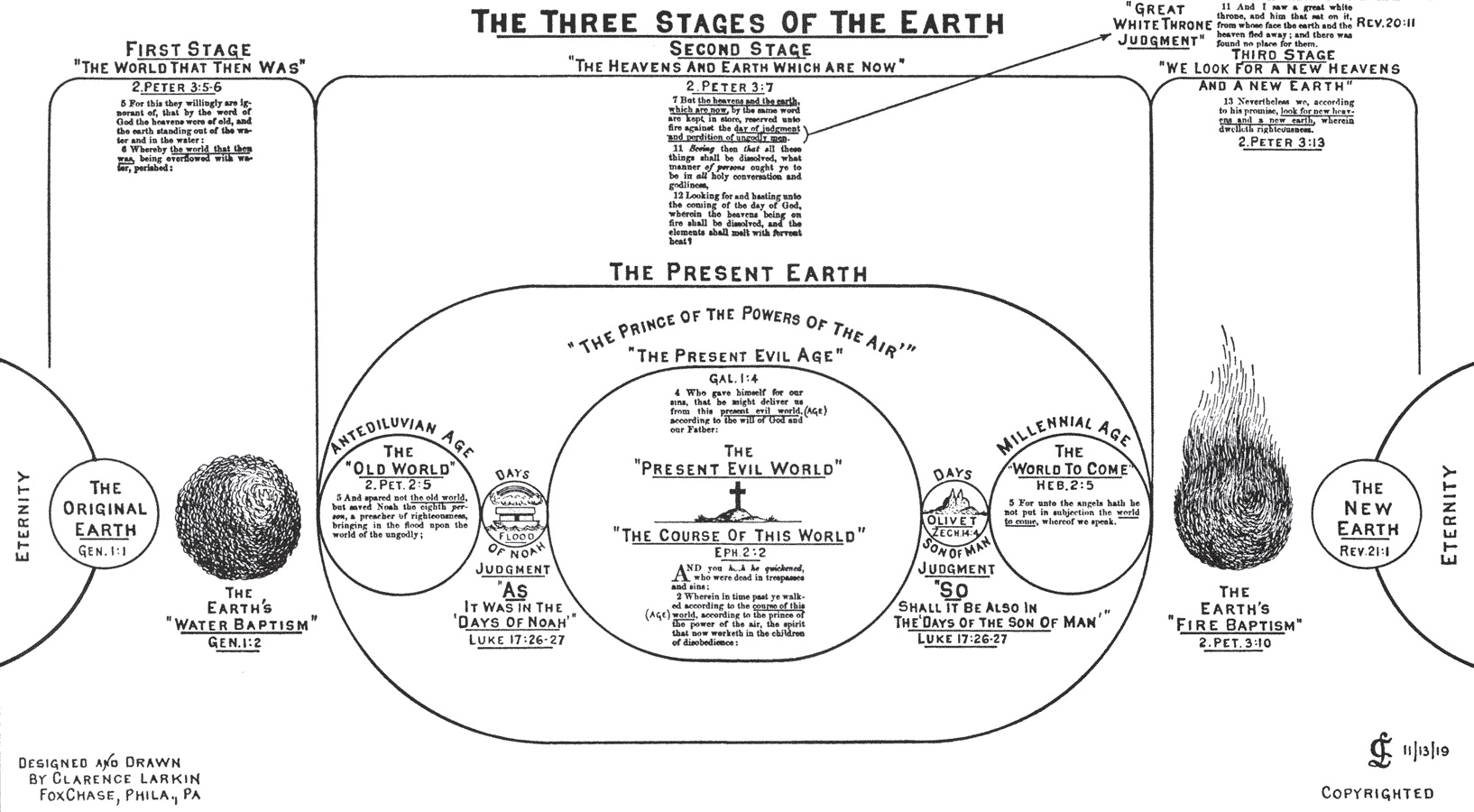 Chapter 25  Renovation of the Earth - Dispensational Truth