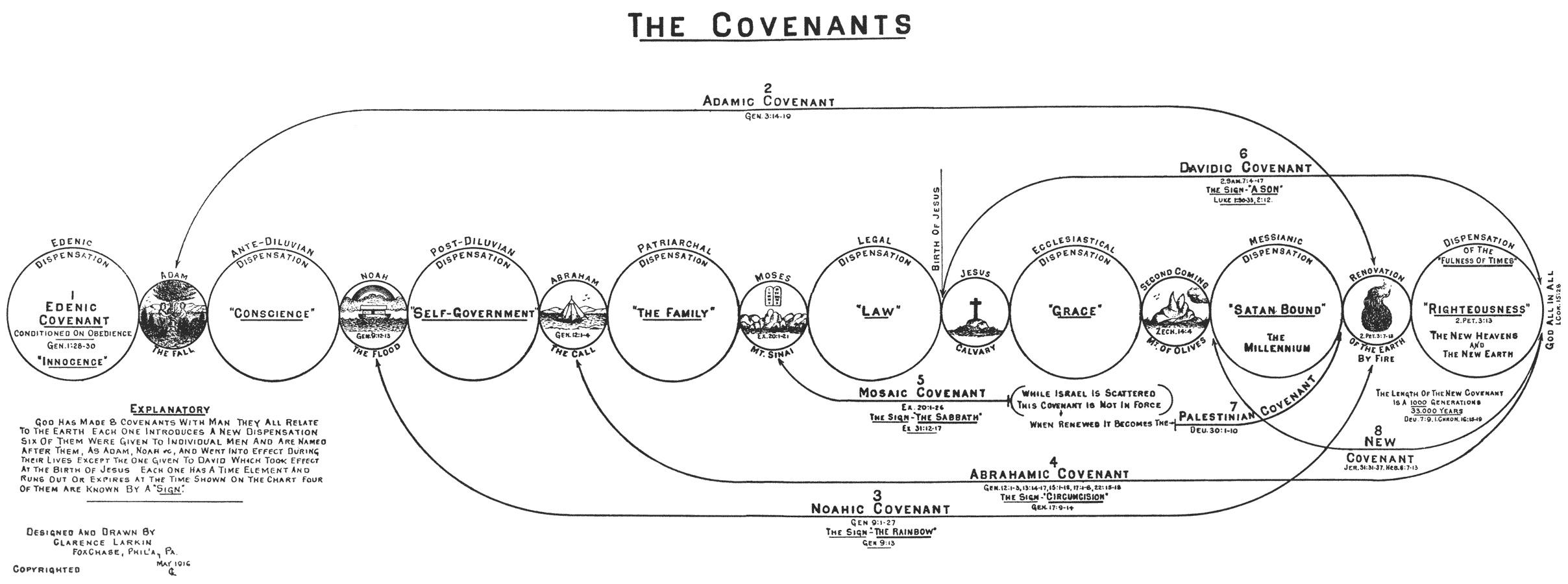 I The Edenic Covenant