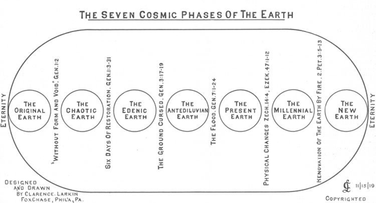 Seven Cosmic Phases